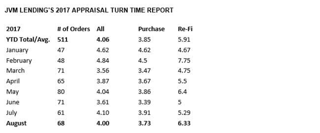 appraisal turn times