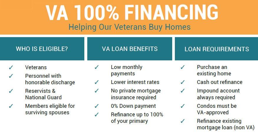 VA 100% Financing